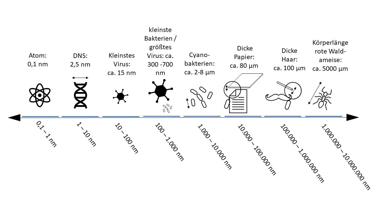 Skala: Nanometer
