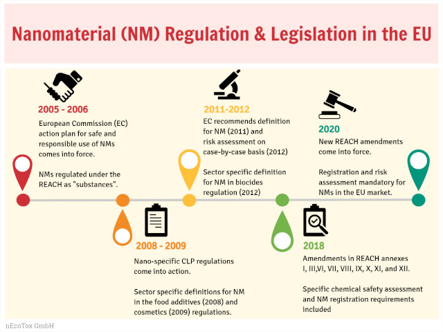 nAnoRegulations: Evolution of nanomaterial regulation and legislation in the EU
