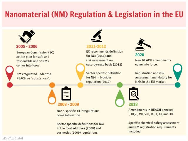 nAnoRegulations: Evolution of nanomaterial regulation and legislation in the EU