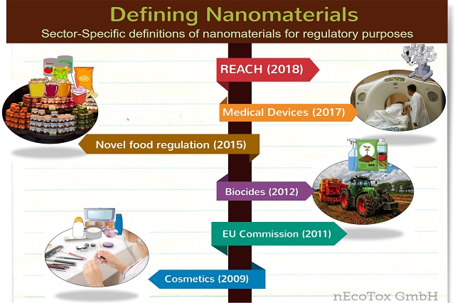 Definition Nanomaterial
