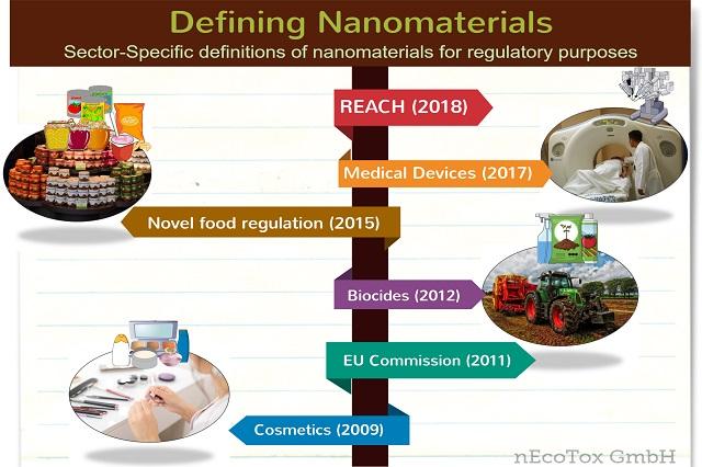 Definition Nanomaterial