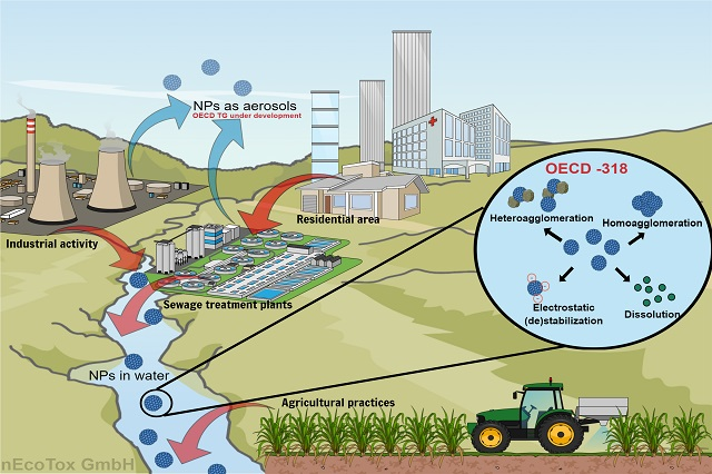 nAnoRegulations: Fate of engineered nanomaterials in the aquatic environment